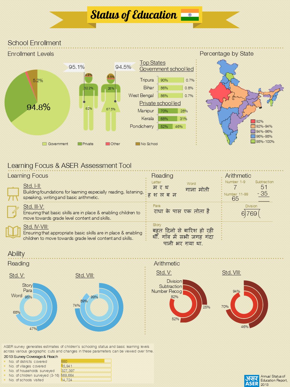 Education infographic - ASER 2013