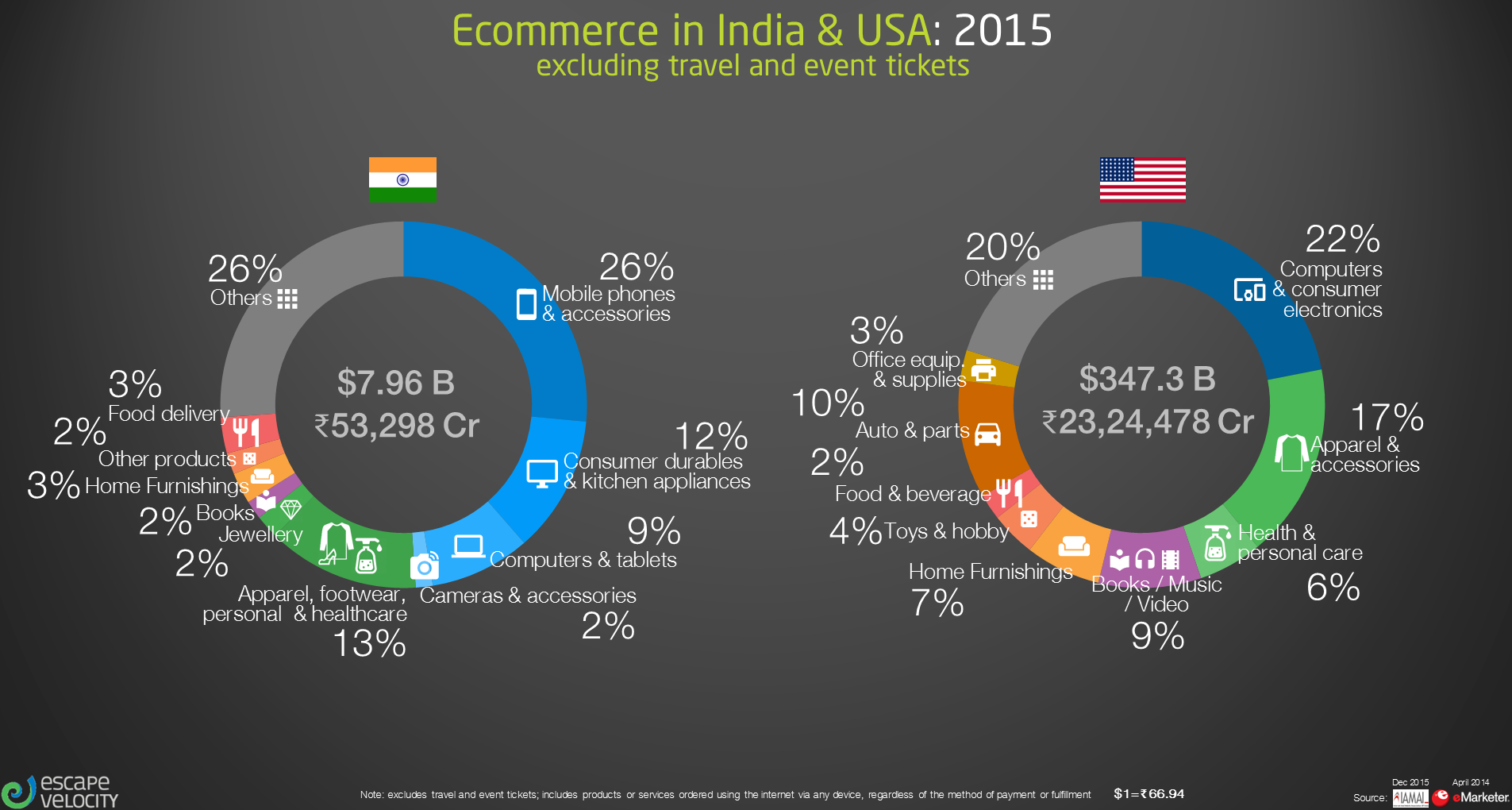 India, US Ecom Contrib v2