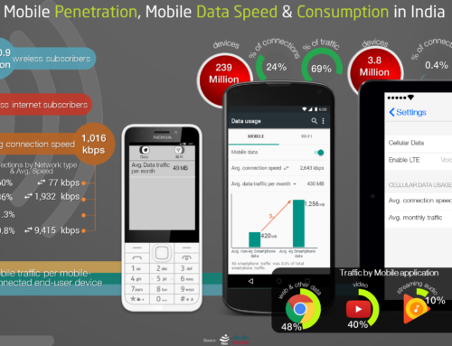 Mobile Penetration, Mobile Data Speed and Consumption in India