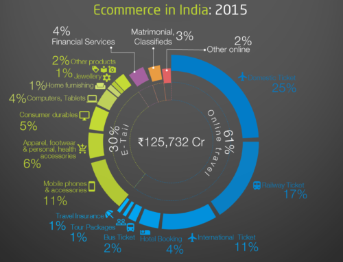 E-commerce – Proportional contribution by categories