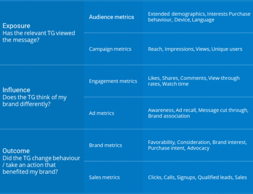 Is your social media presence working for your brand? (Part 2)